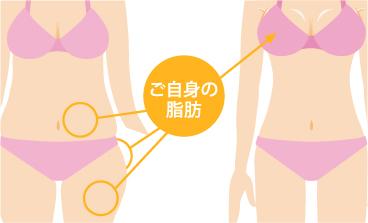 ご自身の脂肪