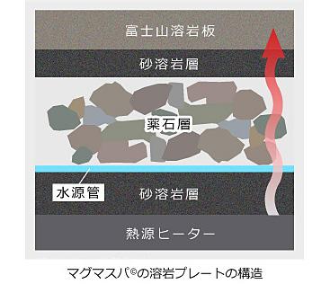 溶岩プレート