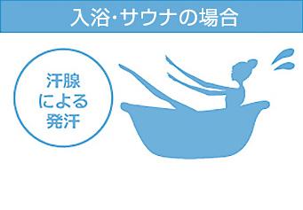 入浴サウナの場合、汗腺による発汗